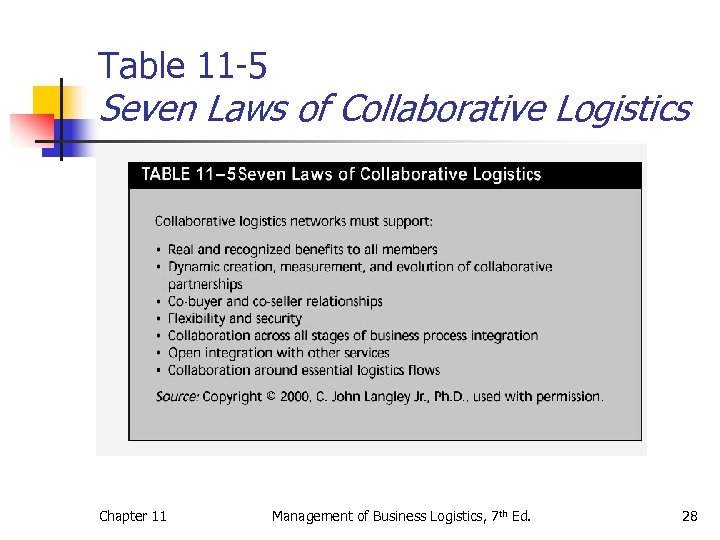 Table 11 -5 Seven Laws of Collaborative Logistics Chapter 11 Management of Business Logistics,