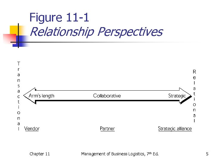 Figure 11 -1 Relationship Perspectives Chapter 11 Management of Business Logistics, 7 th Ed.