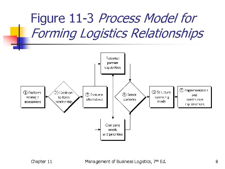 Figure 11 -3 Process Model for Forming Logistics Relationships Chapter 11 Management of Business