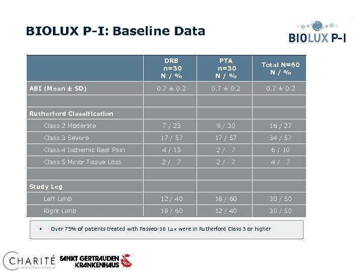BIOLUX P-I: Baseline Data ABI (Mean ± SD) DRB n=30 N / % PTA