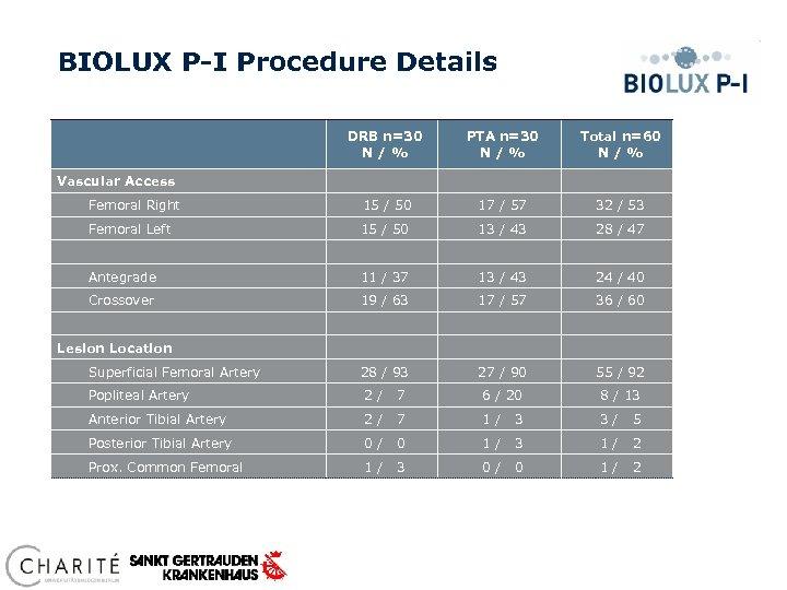 BIOLUX P-I Procedure Details DRB n=30 N / % PTA n=30 N / %