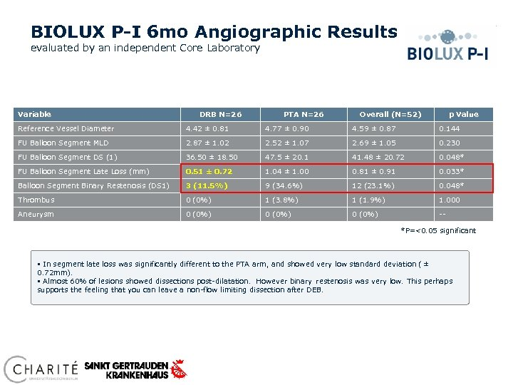 BIOLUX P-I 6 mo Angiographic Results evaluated by an independent Core Laboratory Variable DRB