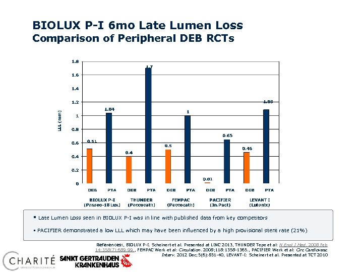 BIOLUX P-I 6 mo Late Lumen Loss Comparison of Peripheral DEB RCTs § Late