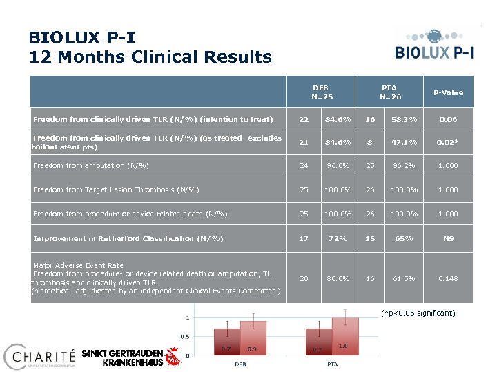 BIOLUX P-I 12 Months Clinical Results DEB N=25 PTA N=26 P-Value Freedom from clinically