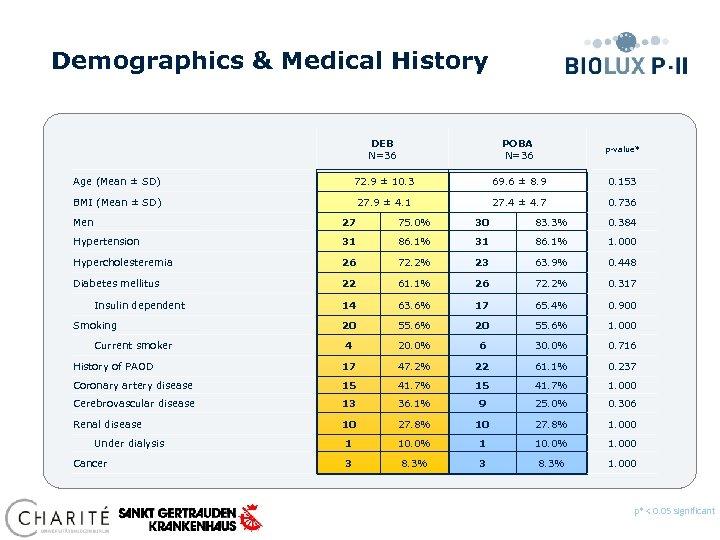 Demographics & Medical History DEB N=36 POBA N=36 p-value* Age (Mean ± SD) 72.