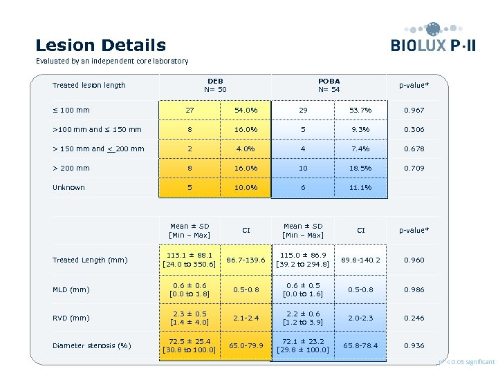 Lesion Details Evaluated by an independent core laboratory DEB N= 50 Treated lesion length