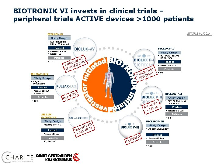 BIOTRONIK VI invests in clinical trials – peripheral trials ACTIVE devices >1000 patients STATUS