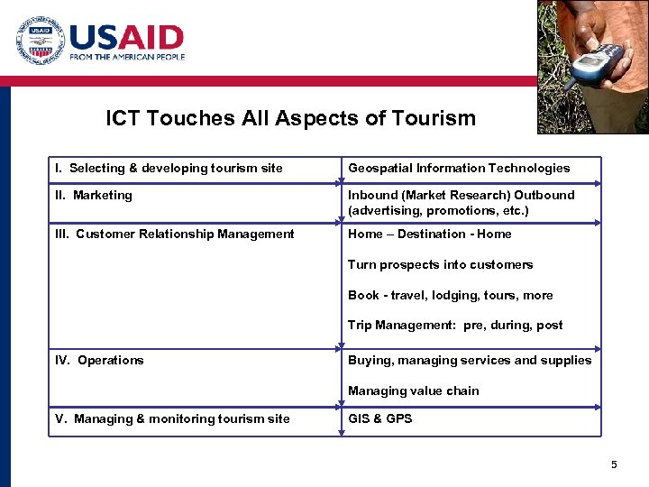 ICT Touches All Aspects of Tourism I. Selecting & developing tourism site Geospatial Information