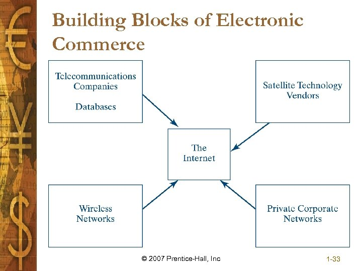 Building Blocks of Electronic Commerce © 2007 Prentice-Hall, Inc 1 -33