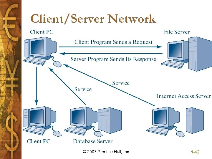 Client/Server Network © 2007 Prentice-Hall, Inc 1 -42