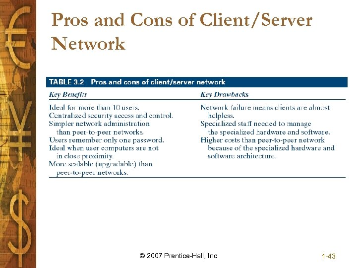 Pros and Cons of Client/Server Network © 2007 Prentice-Hall, Inc 1 -43