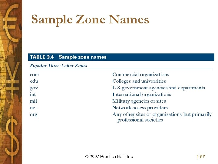 Sample Zone Names © 2007 Prentice-Hall, Inc 1 -57