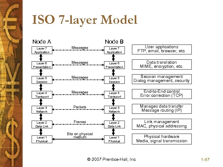ISO 7 -layer Model Node A Node B Layer 7 Application Messages Layer 7