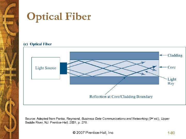Optical Fiber Source: Adapted from Panko, Raymond, Business Data Communications and Networking (3 rd