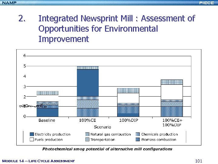 NAMP PIECE 2. Integrated Newsprint Mill : Assessment of Opportunities for Environmental Improvement Photochemical