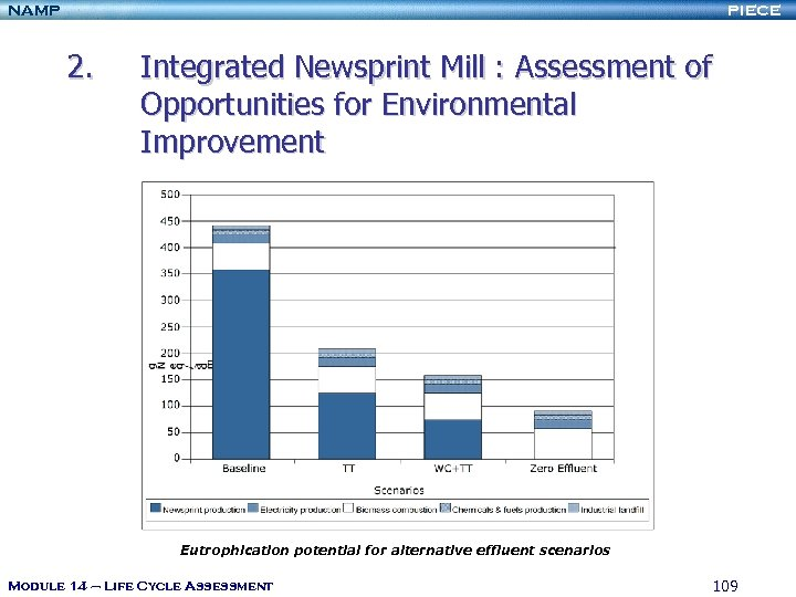 NAMP PIECE 2. Integrated Newsprint Mill : Assessment of Opportunities for Environmental Improvement Eutrophication