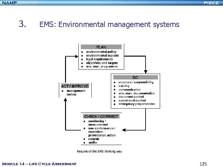 NAMP PIECE 3. EMS: Environmental management systems Resume of the EMS thinking way Module