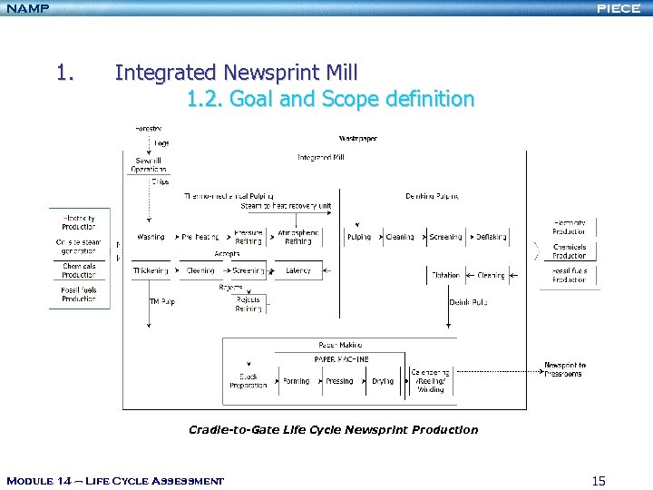 NAMP PIECE 1. Integrated Newsprint Mill 1. 2. Goal and Scope definition Cradle-to-Gate Life