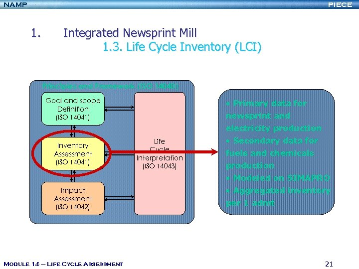 NAMP PIECE 1. Integrated Newsprint Mill 1. 3. Life Cycle Inventory (LCI) Principles and