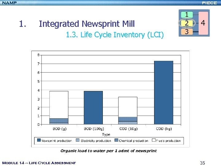NAMP PIECE 1. Integrated Newsprint Mill 1. 3. Life Cycle Inventory (LCI) Organic load