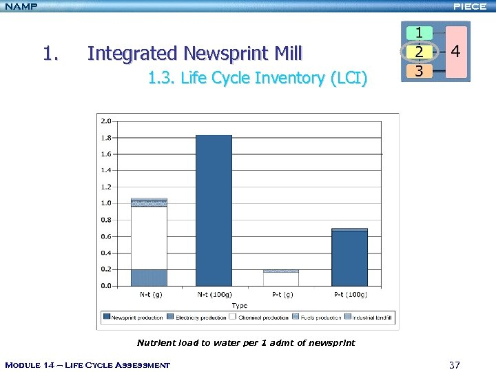 NAMP PIECE 1. Integrated Newsprint Mill 1. 3. Life Cycle Inventory (LCI) Nutrient load