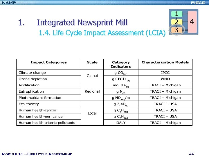 NAMP PIECE 1. Integrated Newsprint Mill 1. 4. Life Cycle Impact Assessment (LCIA) Module