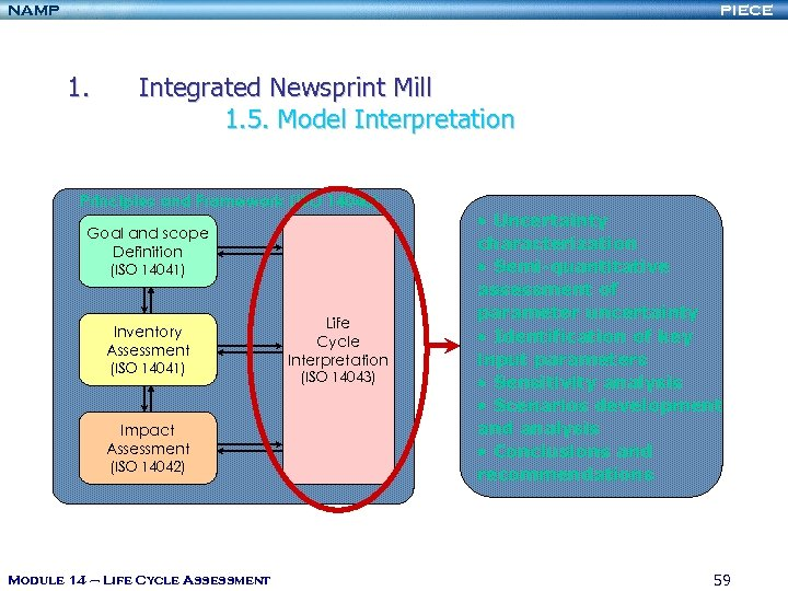 NAMP PIECE 1. Integrated Newsprint Mill 1. 5. Model Interpretation Principles and Framework (ISO