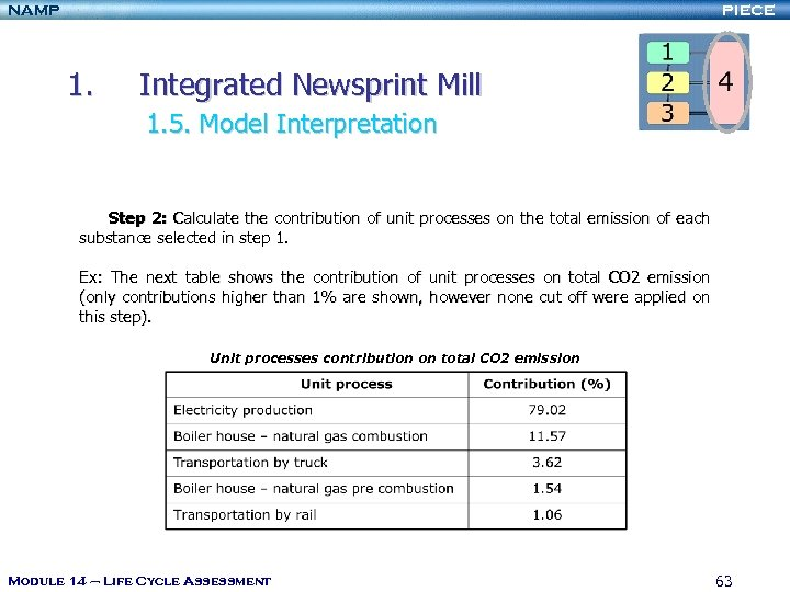 NAMP PIECE 1. Integrated Newsprint Mill 1. 5. Model Interpretation Step 2: Calculate the
