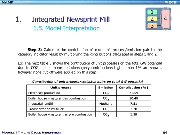NAMP PIECE 1. Integrated Newsprint Mill 1. 5. Model Interpretation Step 3: Calculate the