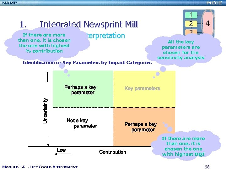 NAMP PIECE 1. Integrated Newsprint Mill 1. 5. Model Interpretation If there are more