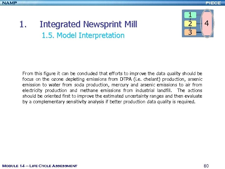 NAMP PIECE 1. Integrated Newsprint Mill 1. 5. Model Interpretation From this figure it