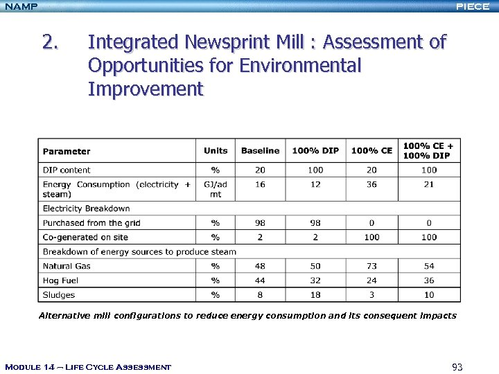 NAMP PIECE 2. Integrated Newsprint Mill : Assessment of Opportunities for Environmental Improvement Alternative