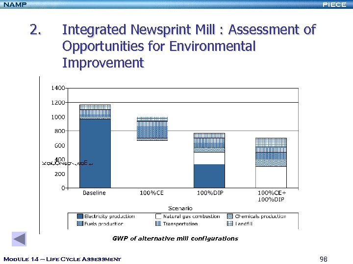 NAMP PIECE 2. Integrated Newsprint Mill : Assessment of Opportunities for Environmental Improvement GWP