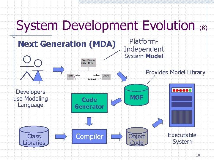 System Development Evolution Next Generation (MDA) (8) Platform. Independent System Model Provides Model Library