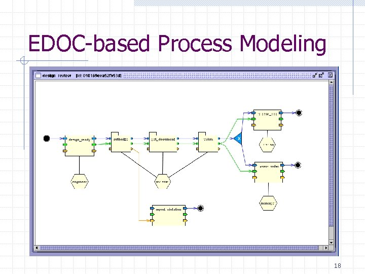 EDOC-based Process Modeling 18