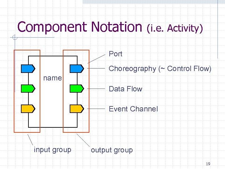Component Notation (i. e. Activity) Port name Choreography (~ Control Flow) Data Flow Event