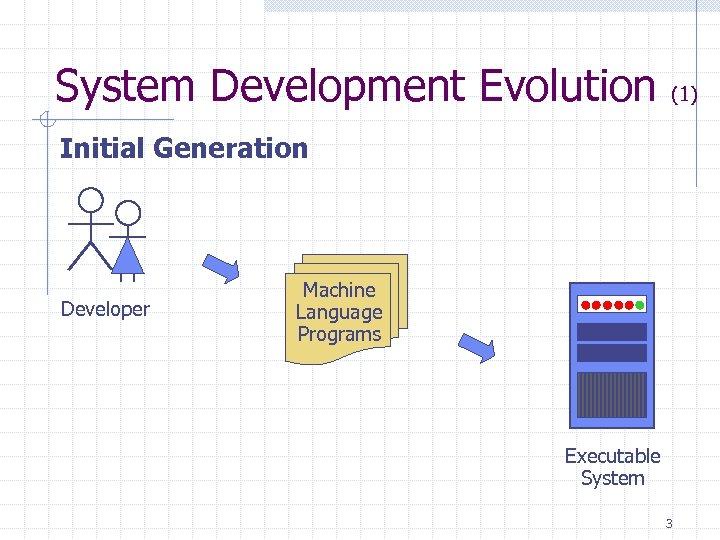 System Development Evolution (1) Initial Generation Developer Machine Language Programs Executable System 3