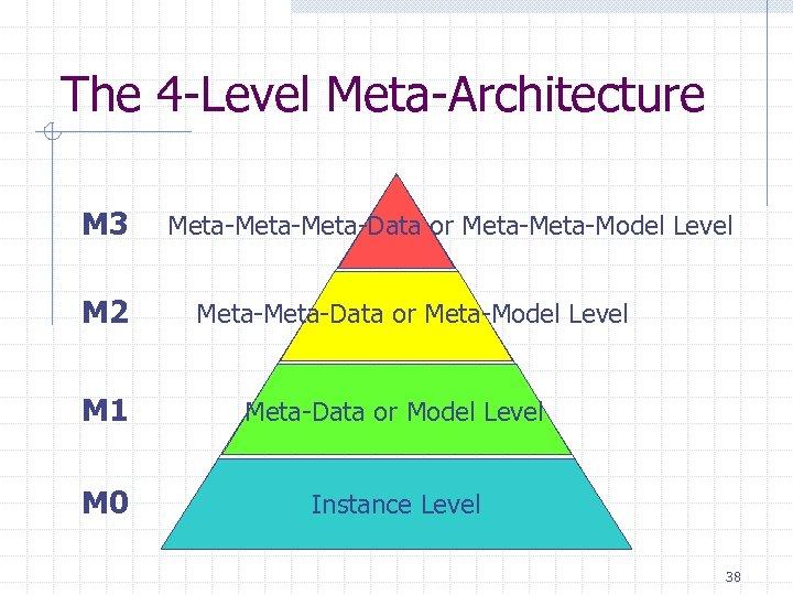 The 4 -Level Meta-Architecture M 3 M 2 Meta-Meta-Data or Meta-Model Level M 1