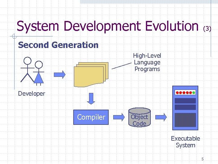 System Development Evolution (3) Second Generation High-Level Language Programs Developer Compiler Object Code Executable