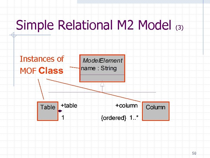 Simple Relational M 2 Model (3) Instances of MOF Class 50