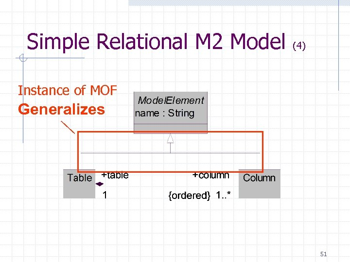 Simple Relational M 2 Model (4) Instance of MOF Generalizes 51