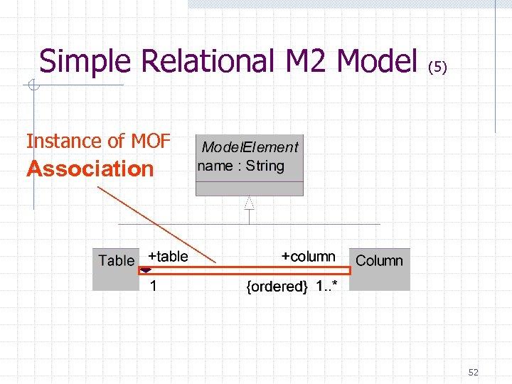 Simple Relational M 2 Model (5) Instance of MOF Association 52