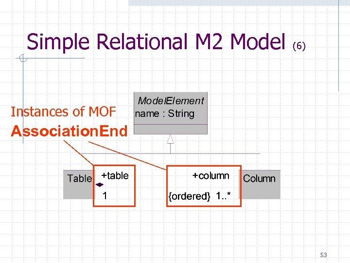 Simple Relational M 2 Model (6) Instances of MOF Association. End 53