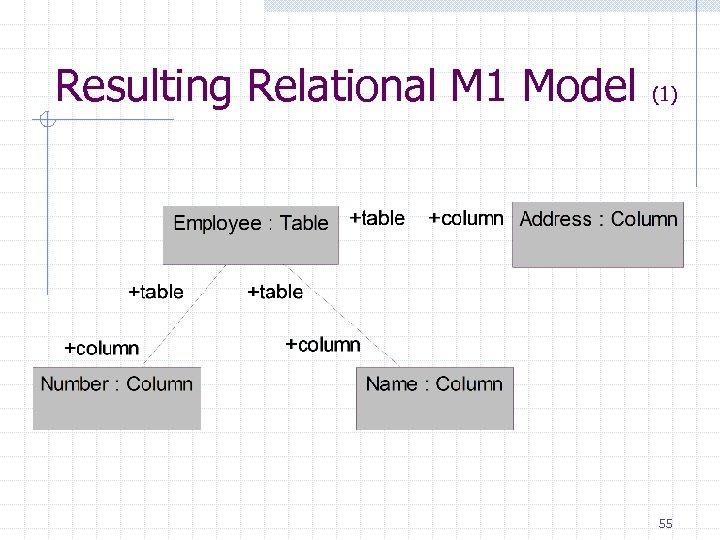 Resulting Relational M 1 Model (1) 55