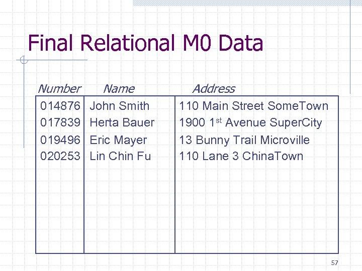 Final Relational M 0 Data Number 014876 017839 019496 020253 Name John Smith Herta