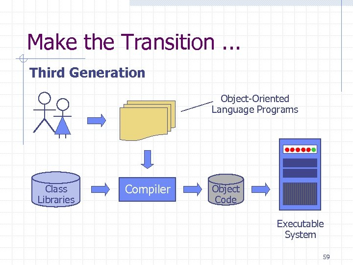 Make the Transition. . . Third Generation Object-Oriented Language Programs Class Libraries Compiler Object