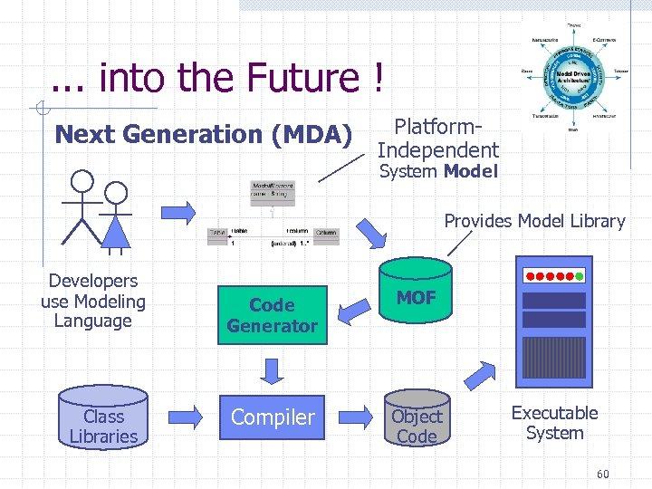 . . . into the Future ! Next Generation (MDA) Platform. Independent System Model