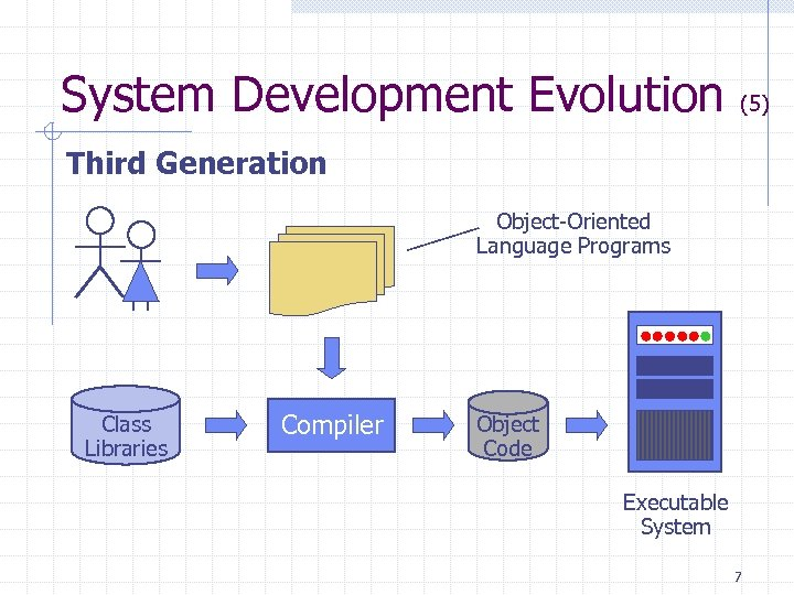System Development Evolution (5) Third Generation Object-Oriented Language Programs Class Libraries Compiler Object Code
