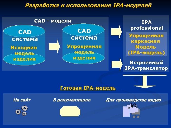 Разработка и использование IPA-моделей CAD - модели CAD система Исходная модель изделия IPA professional