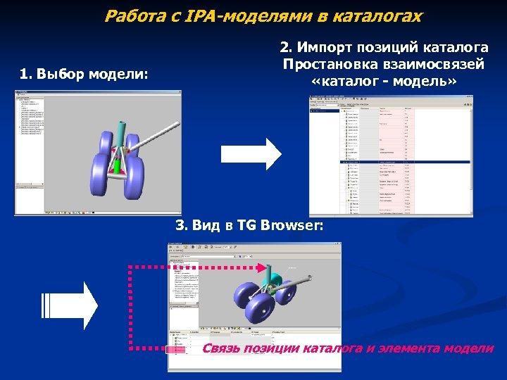 Работа с IPA-моделями в каталогах 1. Выбор модели: 2. Импорт позиций каталога Простановка взаимосвязей